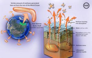 Permafrost Solution Diagram